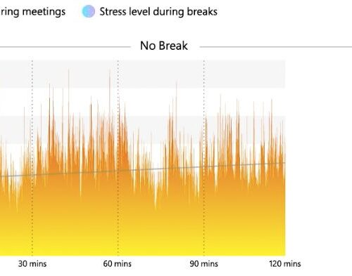 working without breaks increases stress according to research